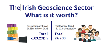 Geoscience economy on solid ground with a value of €3.27 billion